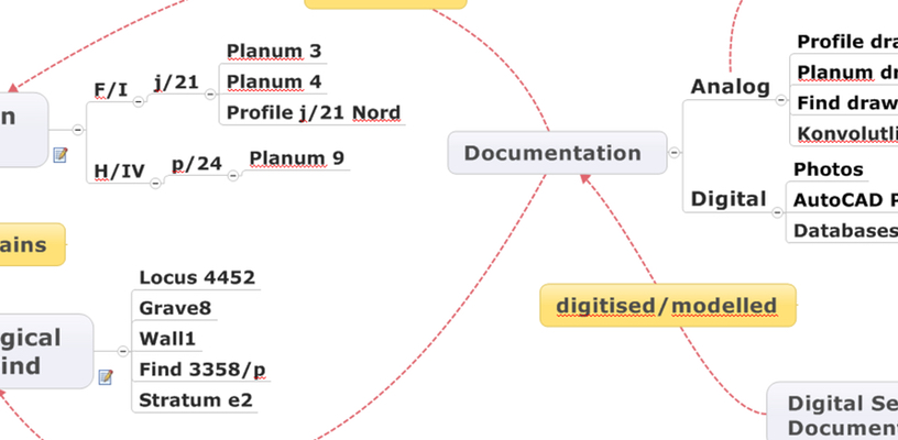 Main categories of physical reality, documentation and digitizing processes.